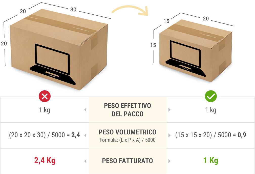 Clicca qui per altre informazioni sul peso volumetrico.